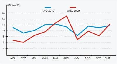 Comparação de Arrecadação 2009_2010 avaliação da gestão Série de posts avaliando a gestão tucana: último sobre arrecadação. Compara    o de Arrecada    o 2009 2010