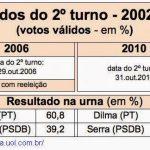 Quem ganhou no processo eleitoral entre iguais? governos Governo de esquerda e direita em que se diferenciam? Processo eleitoral