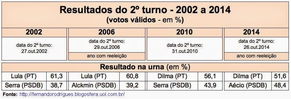 Processo-eleitoral processo eleitoral Quem ganhou no processo eleitoral entre iguais? Processo eleitoral